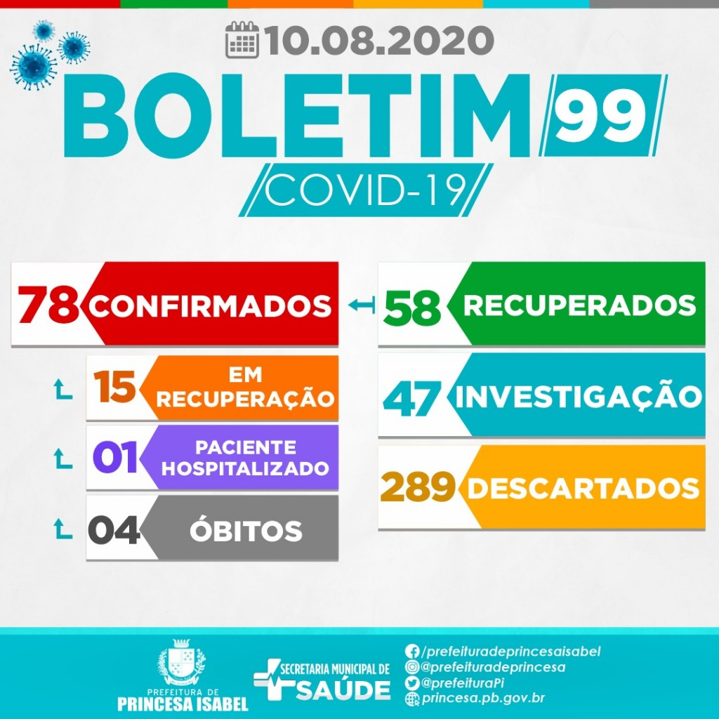 BOLETIM – 99 – 10/08/2020 – 18h20
