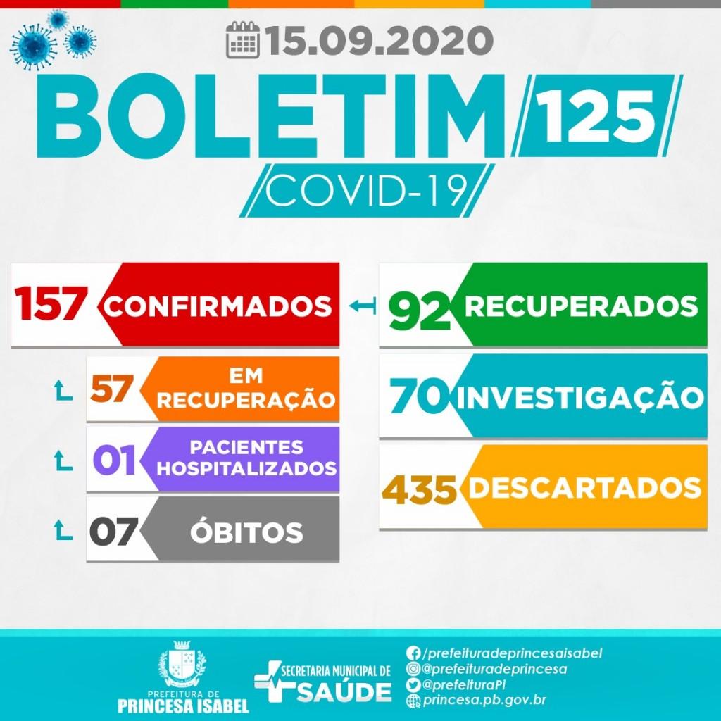 BOLETIM – 125 – 15/09/2020 – 18h09