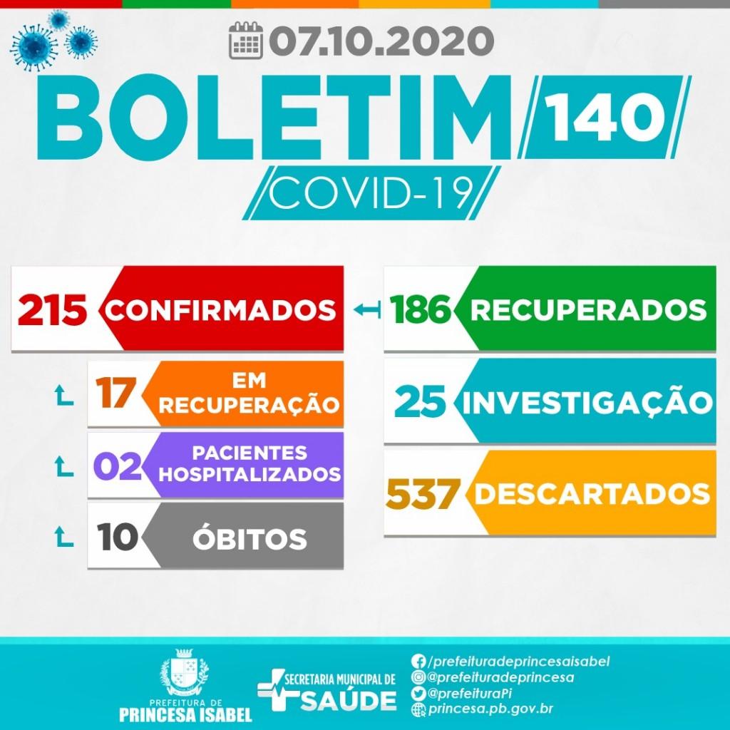 BOLETIM 140 - 07/10/2020 - 19H
