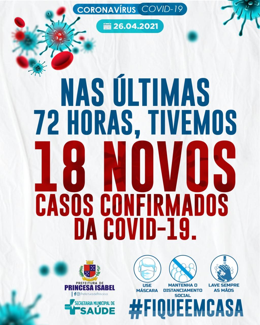 NAS ÚLTIMAS 72 HORAS, TIVEMOS 18 NOVOS CASOS CONFIRMADOS DA COVID-19.